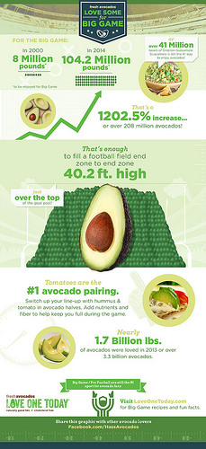 The avocado is quickly becoming a Super Bowl fan favorite. In 2014, Americans consumed more than 104 million pounds of avocados during the game. Estimates indicate that more than 120 million pounds will be consumed during the week leading up to the game. Infographic courtesy of Hass Avocado Board.