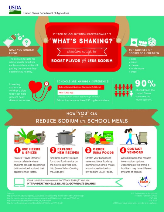 USDA's new infographic depicts the public health importance of sodium reduction, and provides tips for school nutrition professionals on reducing the sodium content of school meals.