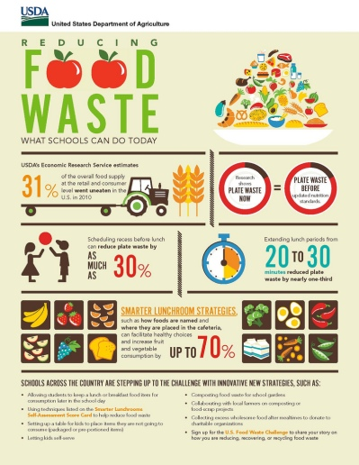 """Reducing Food Waste – What Schools Can Do Today"" offers strategies to help schools reduce food waste."